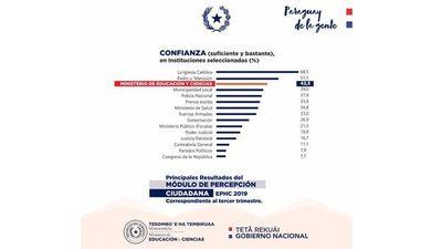 El MEC entre las instituciones más creíbles según la Encuesta Permanente de Hogares