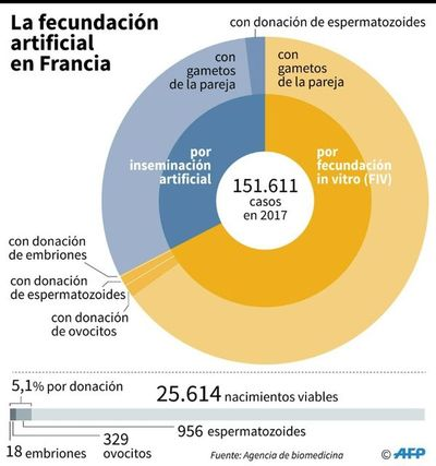 Diputados franceses aprueban ley de bioética
