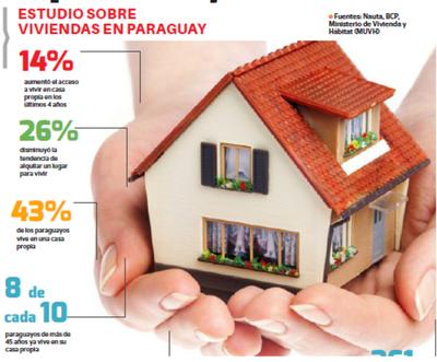 Tendencia a vivir en alquiler bajó un 26%