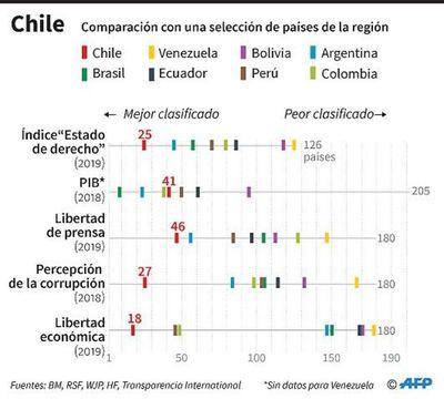 Tercer día de toque de queda en casi todo Chile tras el estallido social