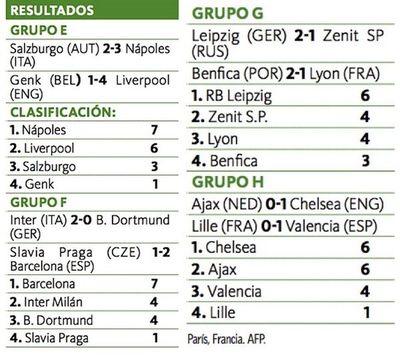 Barça y Liverpool encadenan triunfos
