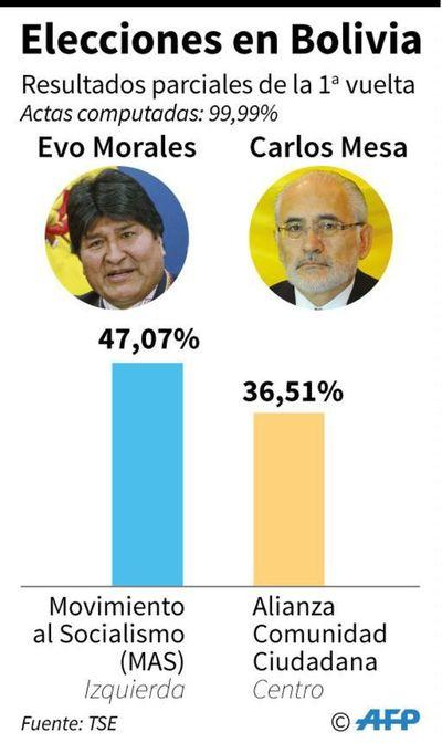 Cuatro claves sobre los resultados en Bolivia entre denuncias de fraude