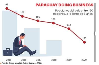 El país cae 12 puestos en facilidad para negocios
