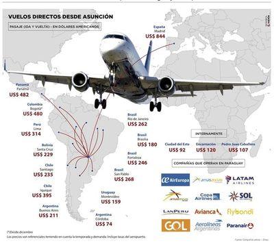 Conectividad aérea en Paraguay