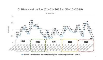 Alerta hidrológica: sequías podrían agravar ocurrencia de enfermedades vectoriales