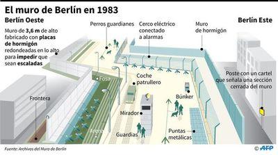 Los nuevos muros 30 años después de Berlín