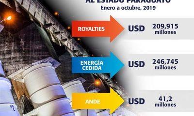 Itaipu transfirió USD 497,9 millones de enero a octubre de 2019 al Estado paraguayo