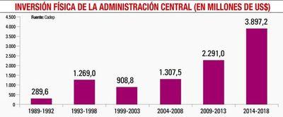 El Estado  gastó más en  infraestructura, pero hay déficit en grado de eficiencia