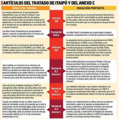 Plantean modificaciones de artículos clave de Itaipú