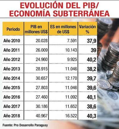 La economía informal ya mueve más recursos que el  presupuesto público