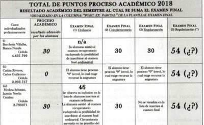 Alteran notas de alumnos de Derecho en la Una