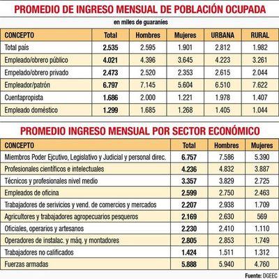 El salario público supera por goleada al privado (62% más), dice  encuesta