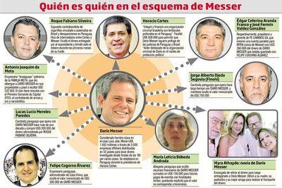 Fiscalía paraguaya sigue sin actuar en caso Messer-Cartes