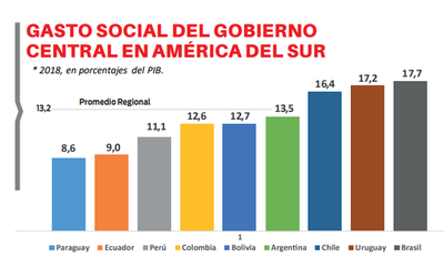 País es último en gasto social en Sudamérica