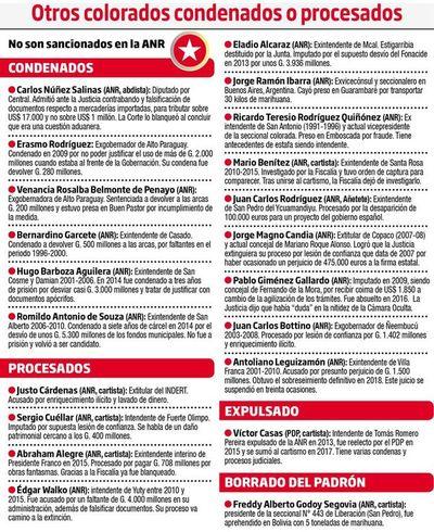 La ANR protege a afiliados procesados por corrupción