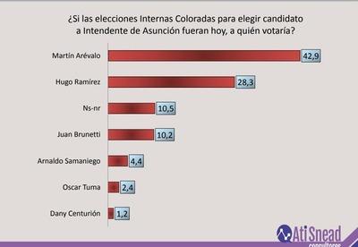 Martín Arévalo encabeza encuesta de Ati Snead mirando internas de ANR