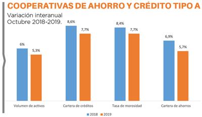 Sector de Ahorro y Crédito con buenos excedentes