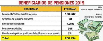 Hacienda advierte que la pensión para adultos mayores es insostenible