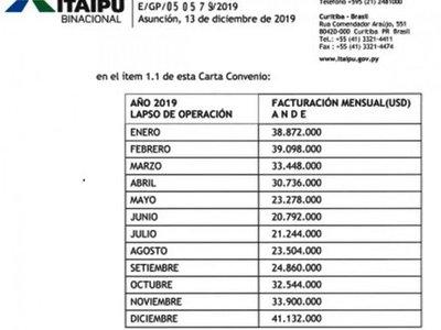 En el acuerdo ANDE-Eletrobras no se ven los beneficios para Paraguay