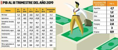 PIB creció  2,8% en tercer   trimestre por repunte en servicios y construcciones