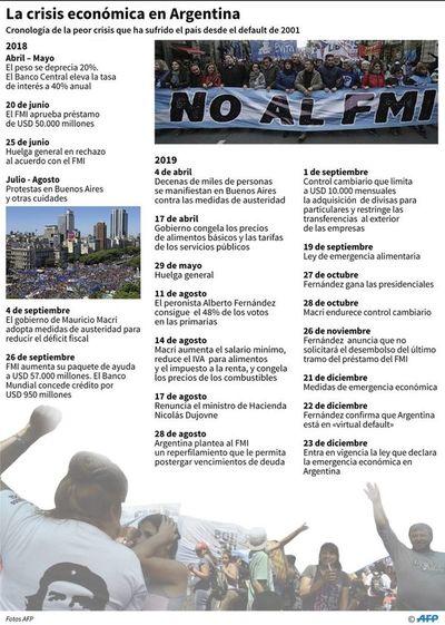 La interminable crisis económica argentina con un nuevo gobierno