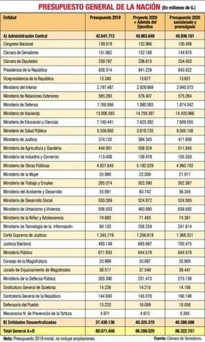 Abdo promulga PGN 2020 de G. 86,3 billones, pesado en gastos rígidos