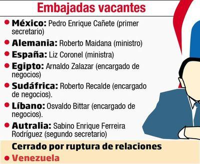 El MRE analiza eliminar   embajadas improductivas