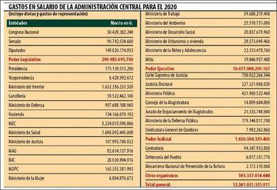 USD 5 millones al día en salario gastará la Administración Central
