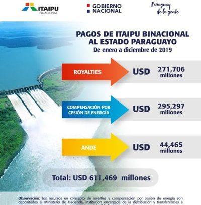 Itaipú transfirió más de USD 611 millones al Estado paraguayo y a la ANDE en el 2019