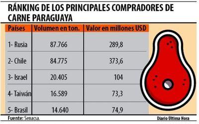 Brasil redujo volumen de compra de carne paraguaya
