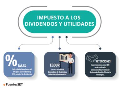 Tributo a dividendos y utilidades es del 8 y 15%