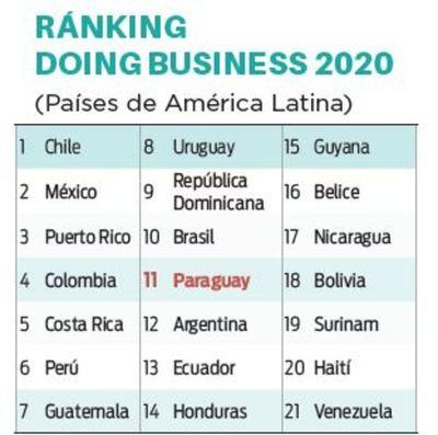 Paraguay cae 12 lugares en el ránking del BM