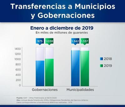 Hacienda transfirió más de US$ 383 millones a municipios y gobernaciones