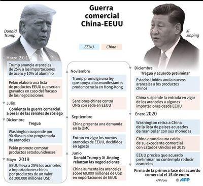 """""""Crucial"""" pacto comercial entre Estados Unidos y China"""