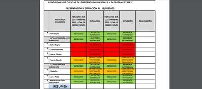 Tres municipios chaqueños no presentaron rendición de Fonacide y Royalties
