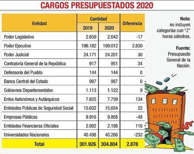 Presupuesto asigna para este año un total de 304.804 cargos permanentes