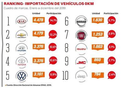 Kia lideró el 2019 con la importación de 0Km