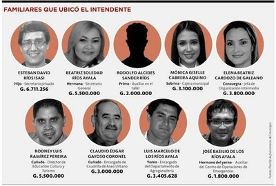 HOY / Intendente de Villa Hayes repartió sueldos a operadores políticos