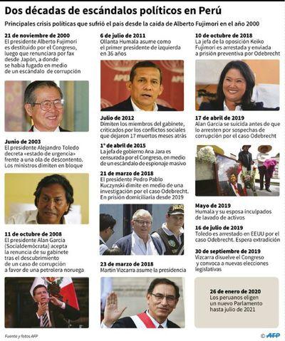 Fujimorismo pierde hegemonía en el nuevo Congreso peruano