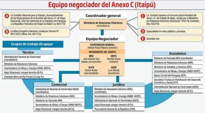 Técnicos de Itaipú al equipo negociador