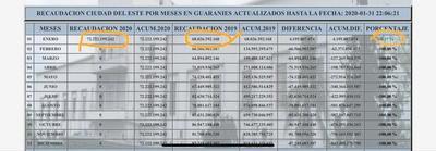 Aduana de CDE cierra enero con un superávit de 6,17%