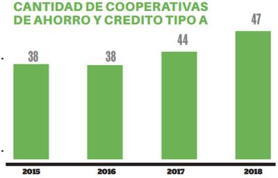 Activos de cooperativas disminuyeron en 2019