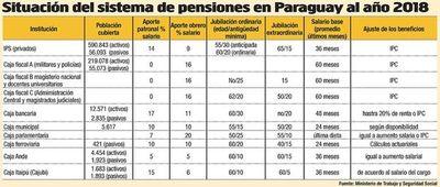 IPS posterga cuestionado plan para aumentar a 65  años la jubilación