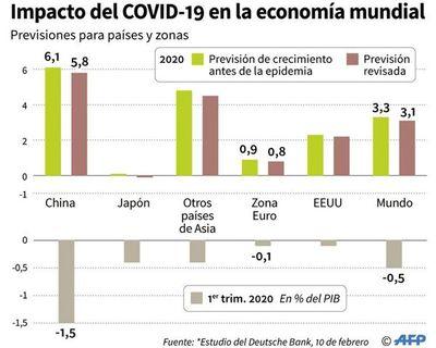 Coronavirus  impacta en la economía global afectando a grandes empresas