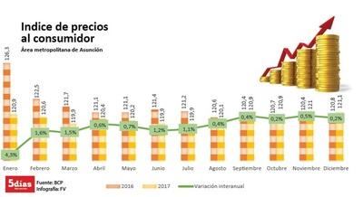 IPC del transporte tuvo una tendencia creciente