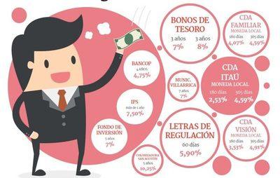 Inversiones financieras vigentes en el mercado