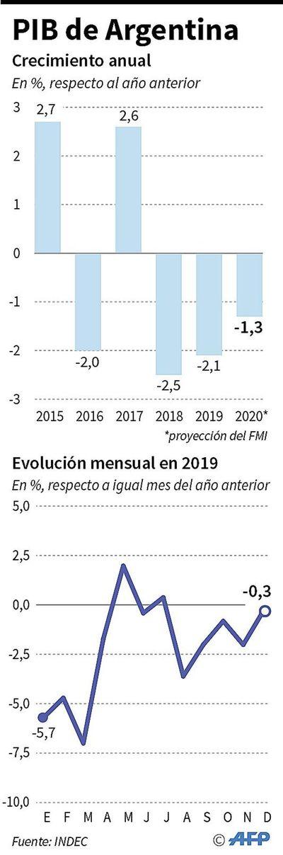 Argentina acepta control del FMI de sus cuentas