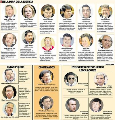 El diputado Cuevas es el séptimo legislador activo en terminar preso