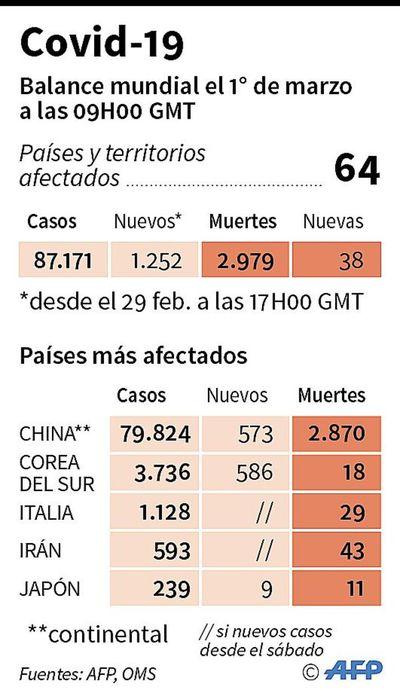 Covid-19 lastra actividad económica mundial