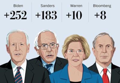 """HOY / Elecciones demócratas en EEUU: así fue la contienda del """"supermartes"""""""